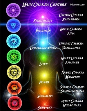 Chi Flow Of Energy