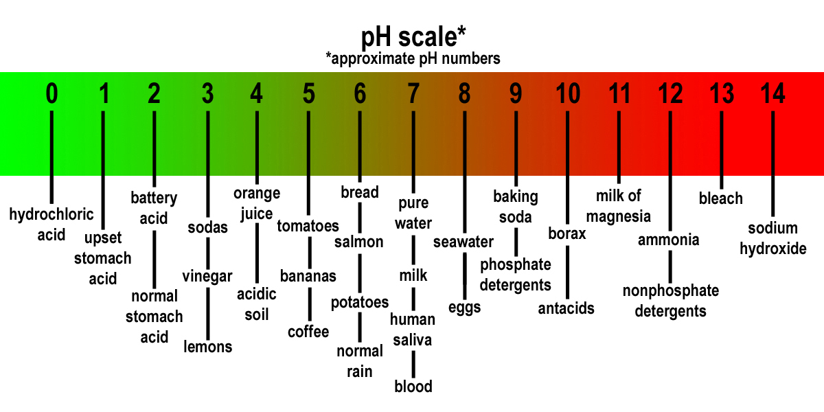 How can i alter the ph level of a substance?
