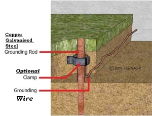 Earthing Grounding System Sysgro Altered States