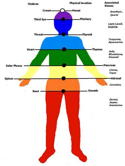 Color Therapy Information