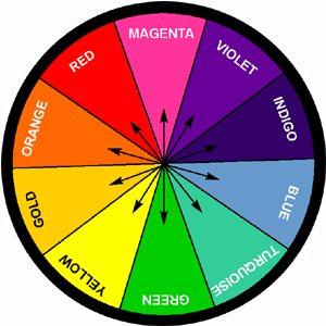 Colour therapy - Show color wheel ...